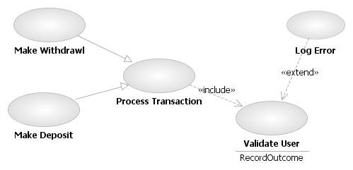 Uml use case extend and include relationships that is used for defining the inheritance extends relationship in the uml class diagrams the figure below taken from wikipedia shows an example ccuart Choice Image