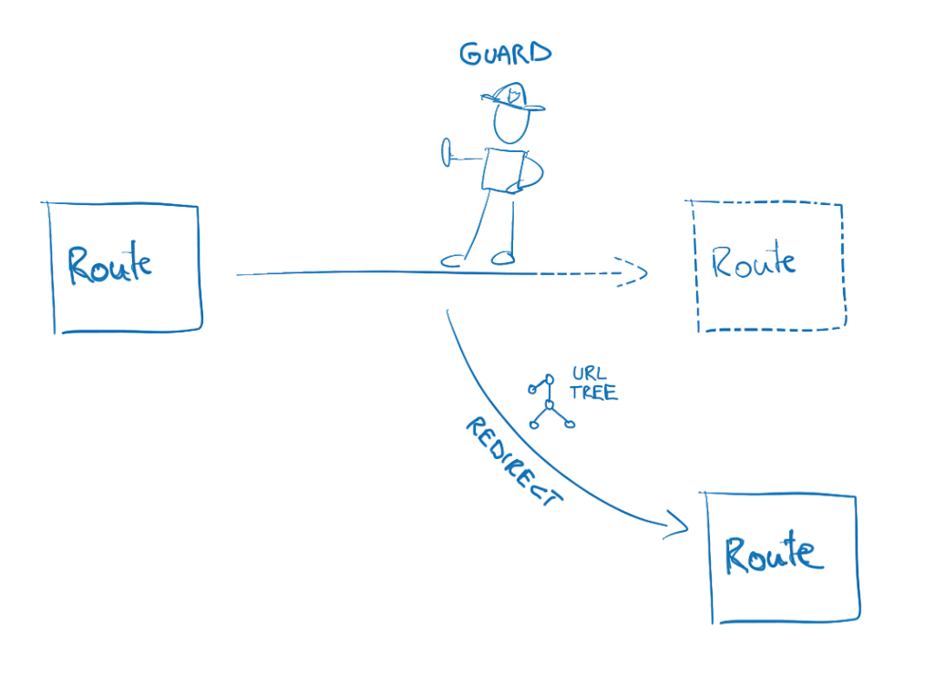 Better Redirects in Angular Route Guards | juri dev