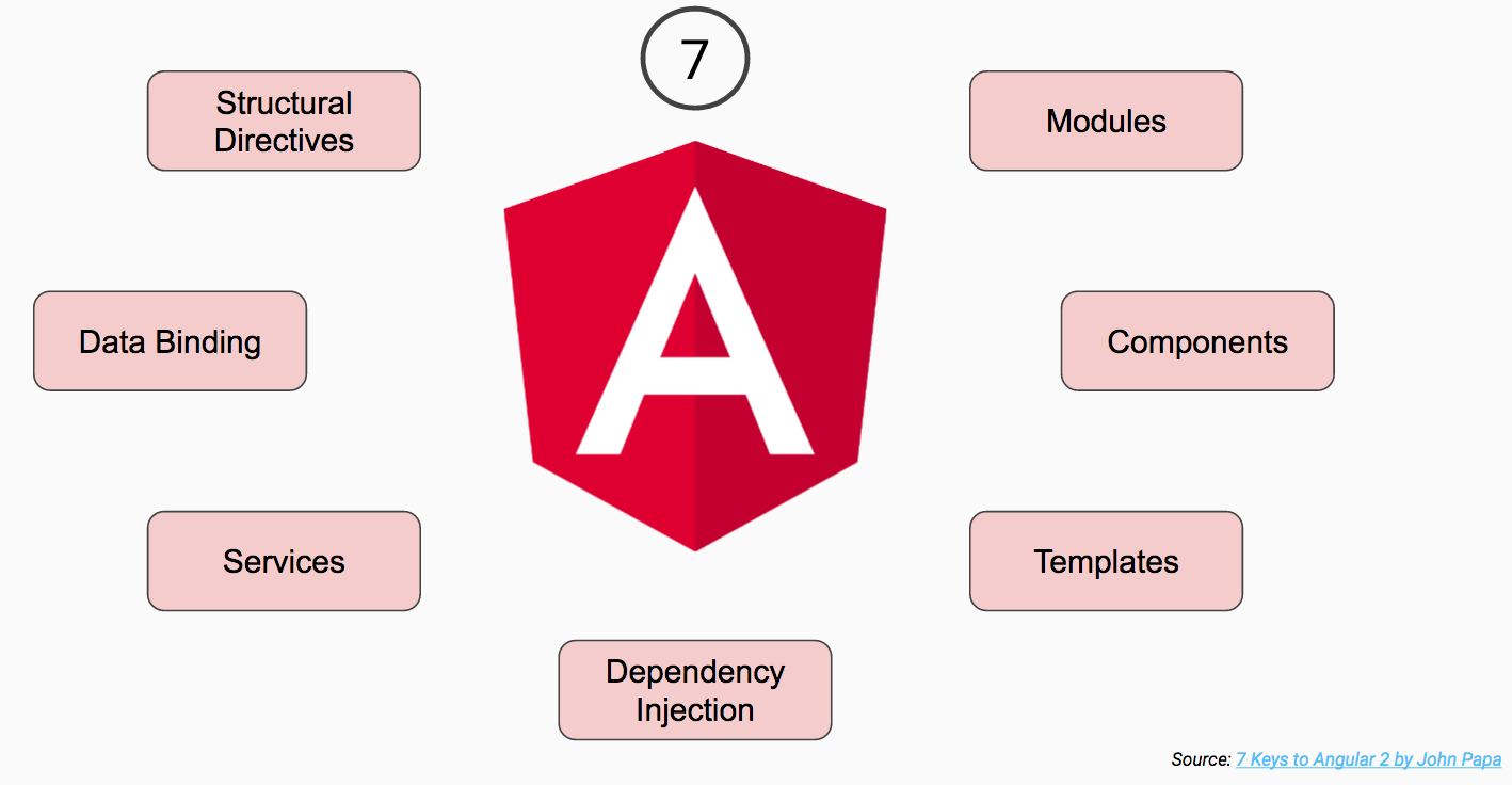 Angular 2: A Guide for Beginners - DZone Web Dev