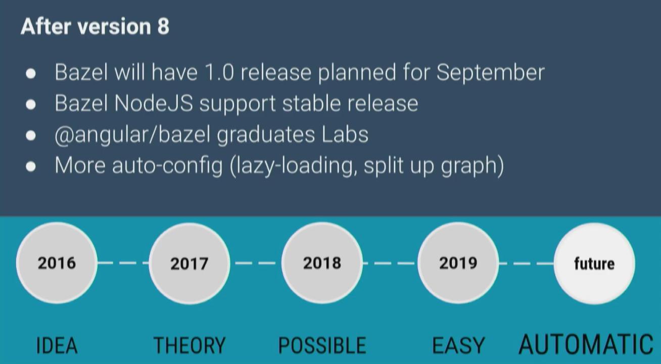 Angular 8 and the Future - NGConf 2019 Roundup   juri dev
